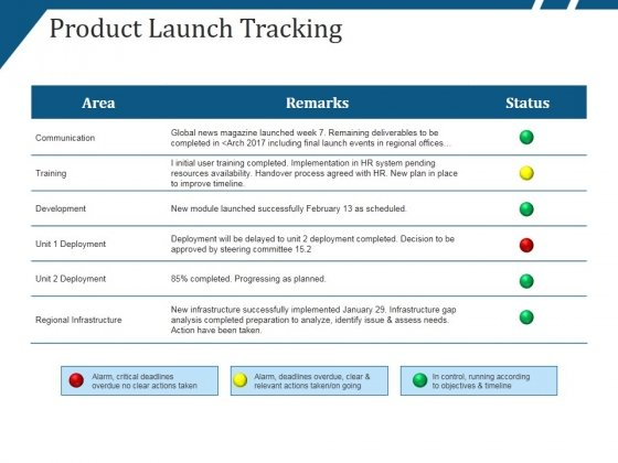 Product Launch Tracking Ppt PowerPoint Presentation Model Outline