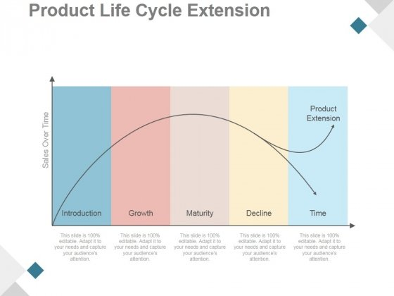 Product Life Cycle Extension Ppt PowerPoint Presentation Influencers