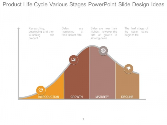Product Life Cycle Various Stages Powerpoint Slide Design Ideas