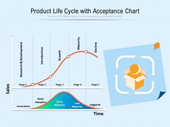 Product Life Cycle With Acceptance Chart Ppt PowerPoint Presentation Gallery Templates PDF