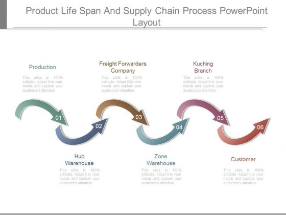 Product Life Span And Supply Chain Process Powerpoint Layout
