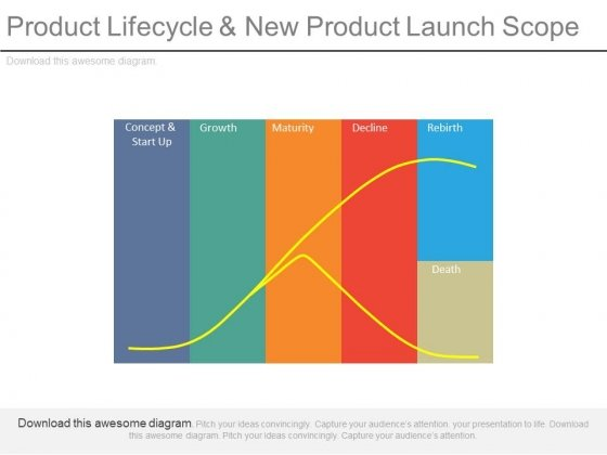 Product Lifecycle And New Product Launch Scope Ppt Slides