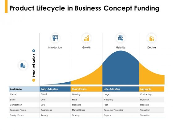 Product Lifecycle In Business Concept Funding Ppt PowerPoint Presentation Infographics Good