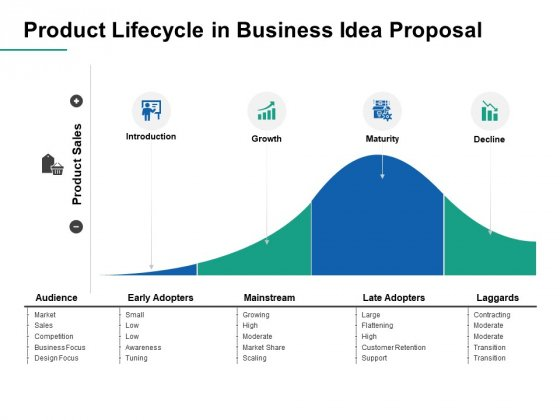 Product Lifecycle In Business Idea Proposal Ppt PowerPoint Presentation Gallery Slideshow