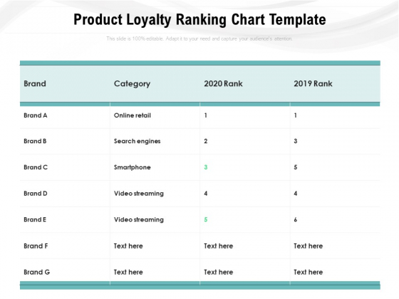 Product Loyalty Ranking Chart Template Ppt PowerPoint Presentation Layouts Structure PDF