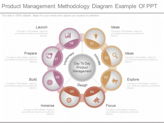 Product Management Methodology Diagram Example Of Ppt