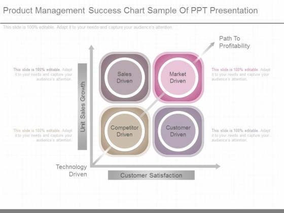 Product Management Success Chart Sample Of Ppt Presentation