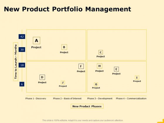 Product Performance And Product Competitive Analysis New Product Portfolio Management Download PDF