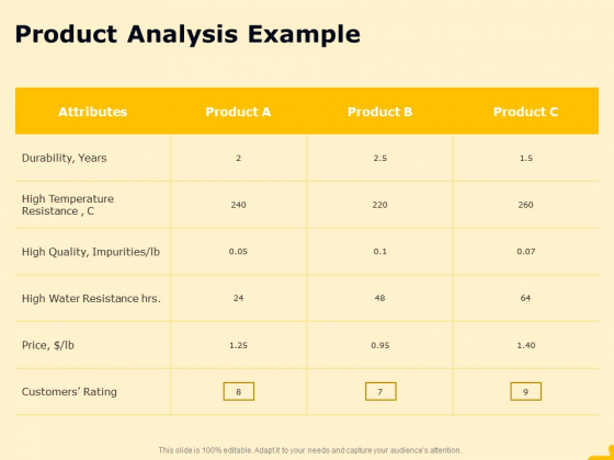 Product Performance And Product Competitive Analysis Product Analysis Example Information PDF