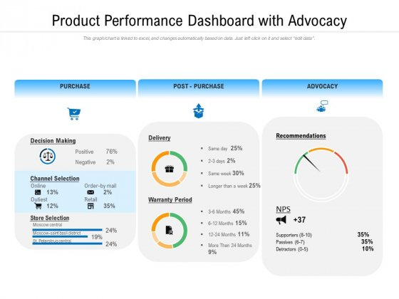 Product Performance Dashboard With Advocacy Ppt PowerPoint Presentation File Grid PDF