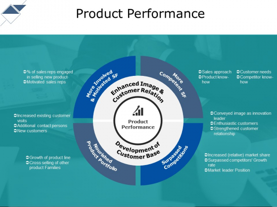 Product Performance Ppt PowerPoint Presentation Styles Pictures