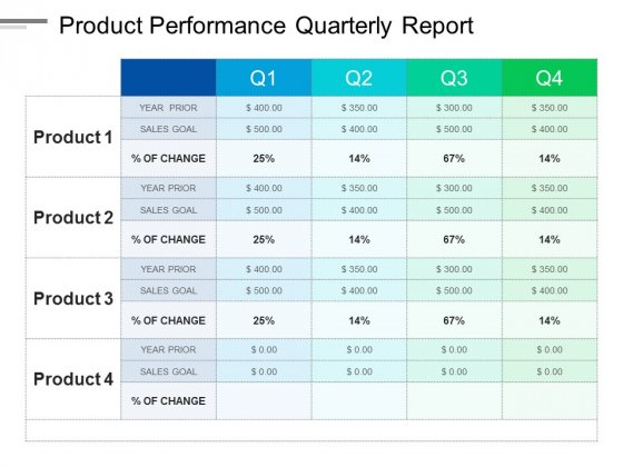 Product Performance Quarterly Report Ppt PowerPoint Presentation Show Brochure