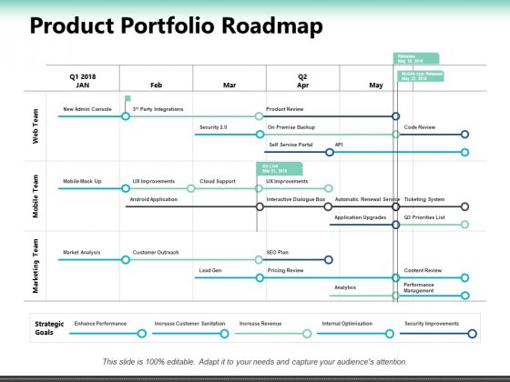 Product Portfolio Roadmap Ppt PowerPoint Presentation Layouts Show