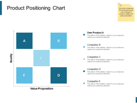 Product Positioning Chart Ppt PowerPoint Presentation Outline Objects