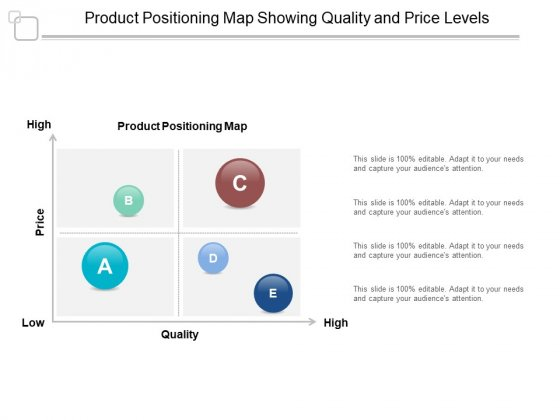 Product Positioning Map Showing Quality And Price Levels Ppt PowerPoint Presentation Professional Clipart Images