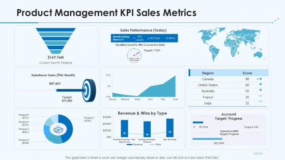 Product Pricing Strategies Product Management KPI Sales Metrics Ppt Pictures Summary PDF