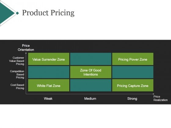 Product Pricing Template 1 Ppt PowerPoint Presentation Design Templates