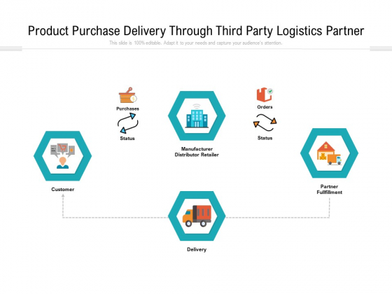 Product Purchase Delivery Through Third Party Logistics Partner Ppt PowerPoint Presentation Summary Visual Aids PDF