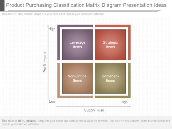 Product Purchasing Classification Matrix Diagram Presentation Ideas