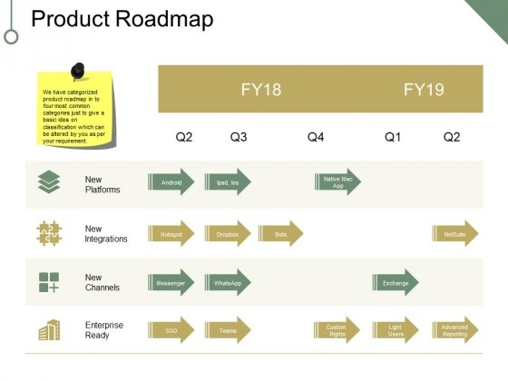 Product Roadmap Ppt PowerPoint Presentation Layouts Deck