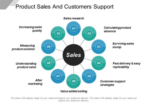 Product Sales And Customers Support Ppt PowerPoint Presentation Summary Inspiration