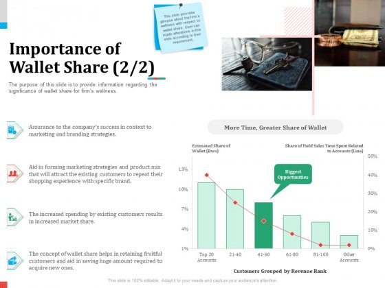 Product Share In Customer Wallet Importance Of Wallet Share Brand Inspiration PDF