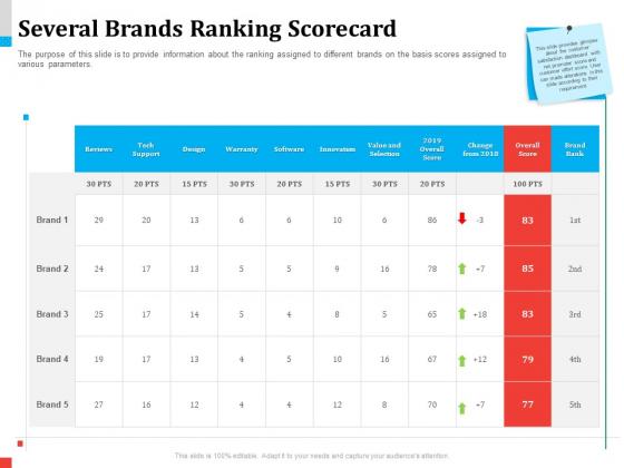 Product Share In Customer Wallet Several Brands Ranking Scorecard Formats PDF