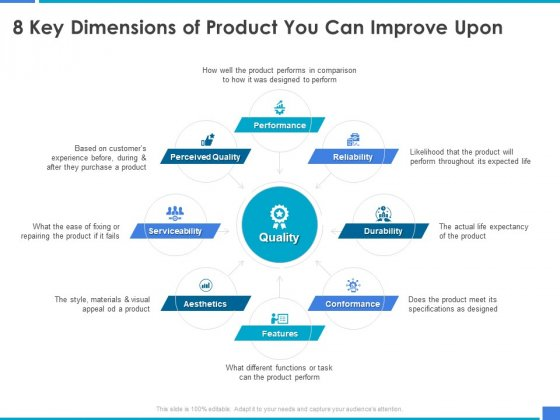 Product Strategy And Product Management Implementation 8 Key Dimensions Of Product You Can Improve Upon Ppt Layouts Portrait PDF
