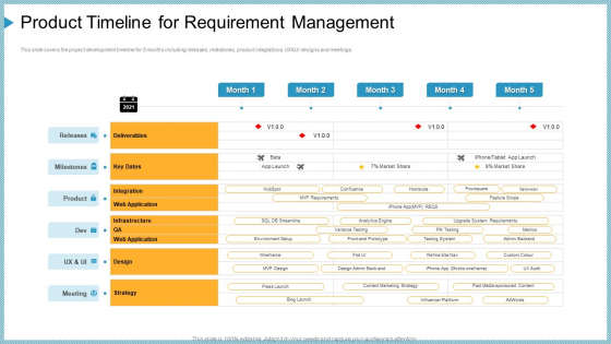 product timeline for requirement management ppt outline influencers pdf