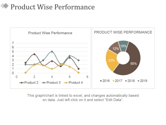 Product Wise Performance Ppt PowerPoint Presentation Slides Professional