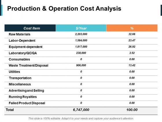 Production And Operation Cost Analysis Ppt PowerPoint Presentation Infographics Samples