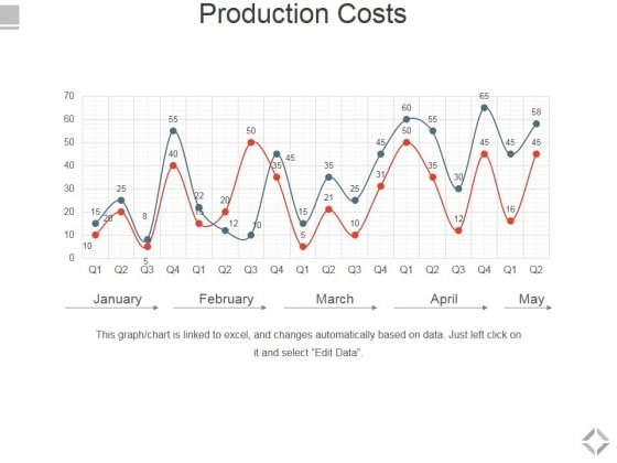 Production Costs Template 2 Ppt PowerPoint Presentation Gallery Picture