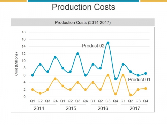 Production Costs Template 2 Ppt PowerPoint Presentation Influencers