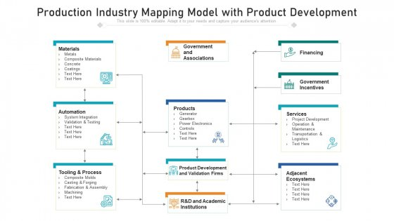 Production Industry Mapping Model With Product Development Ppt PowerPoint Presentation File Graphic Tips PDF