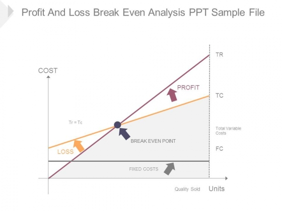 Profit And Loss Break Even Analysis Ppt Sample File