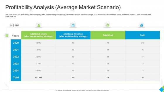 Profitability Analysis Average Market Scenario Infographics PDF