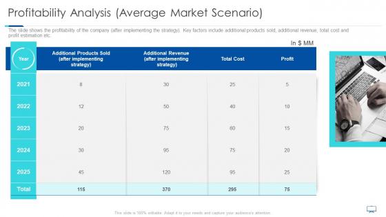 Profitability Analysis Average Market Scenario Ppt Inspiration Example File PDF