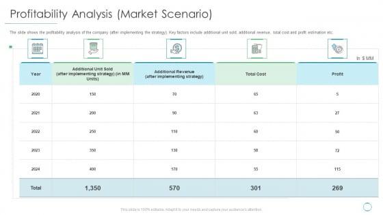 Profitability Analysis Market Scenario Ppt Outline Visuals PDF