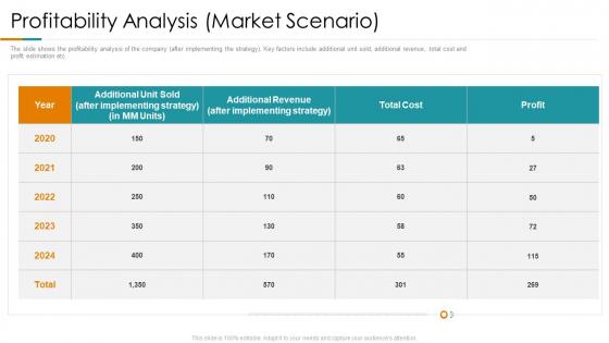 Profitability Analysis Market Scenario Ppt Professional Portfolio PDF