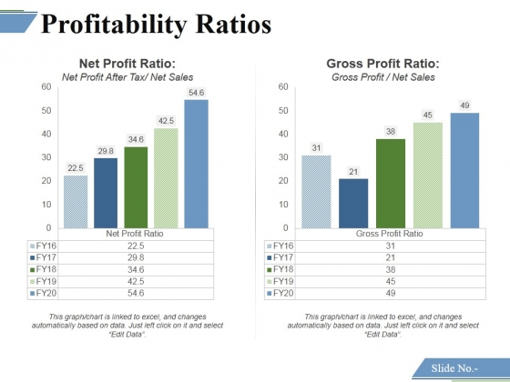 Profitability Ratios Template 2 Ppt PowerPoint Presentation Icon Diagrams