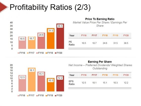 Profitability Ratios Template 3 Ppt PowerPoint Presentation Styles Slide Download