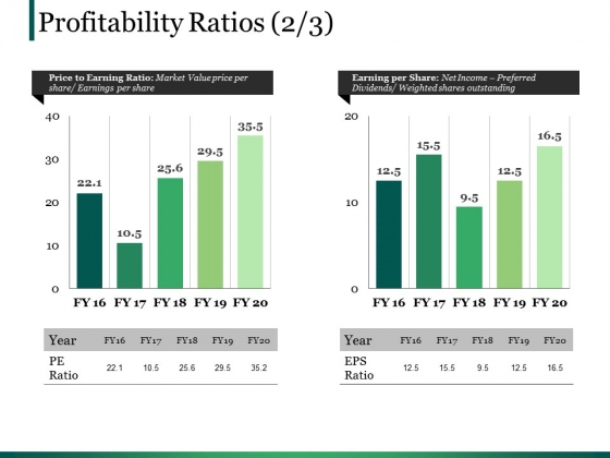 Profitability Ratios Template 4 Ppt PowerPoint Presentation Infographic Template Clipart Images