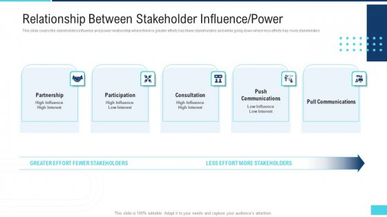 Profitable Initiation Engagement Process Relationship Between Stakeholder Influence Power Template PDF