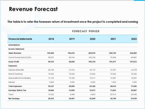 Project Budget Revenue Forecast Ppt PowerPoint Presentation Inspiration Graphics Pictures PDF