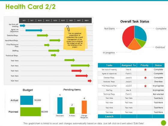 Project Capabilities Health Card Budget Ppt Inspiration Sample PDF