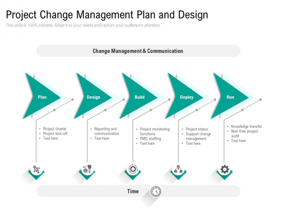 Project Change Management Plan And Design Ppt PowerPoint Presentation File Professional PDF