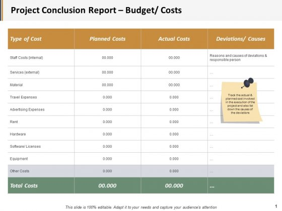 Project Conclusion Report Budget Costs Ppt PowerPoint Presentation Inspiration Outline