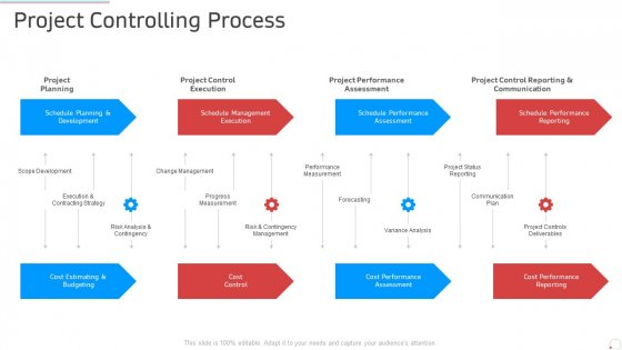 Project Controlling Process Manufacturing Control Ppt Portfolio Samples PDF