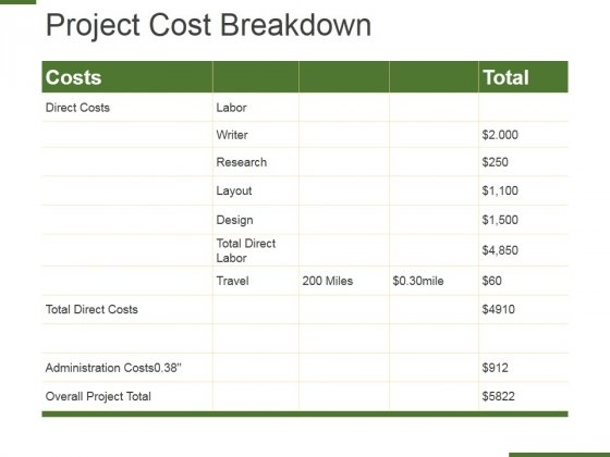 Project Cost Breakdown Ppt PowerPoint Presentation Layouts Graphics Download