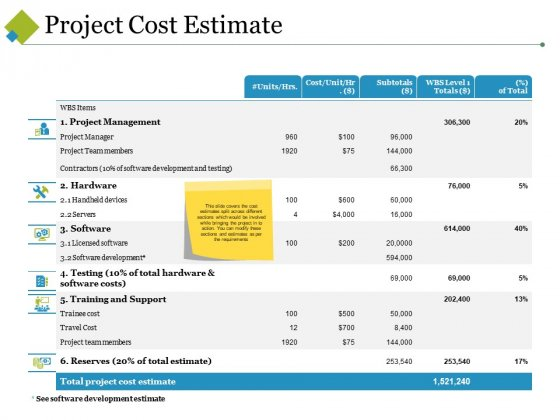 Project Cost Estimate Ppt PowerPoint Presentation Summary Professional